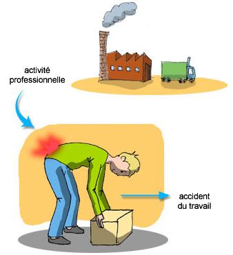 Accident du travail et lombalgie