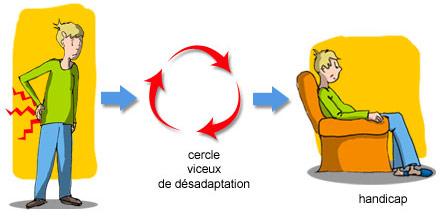 Le cercle vicieux de la désadaptation