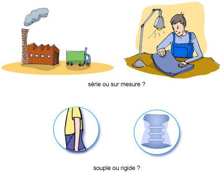 Différents types de ceintures lombaires