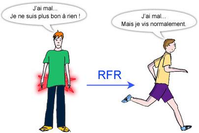 Efficacité du pregramme RFR
