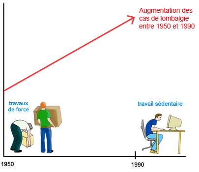 Evolution lombalgie jusqu'en 1990