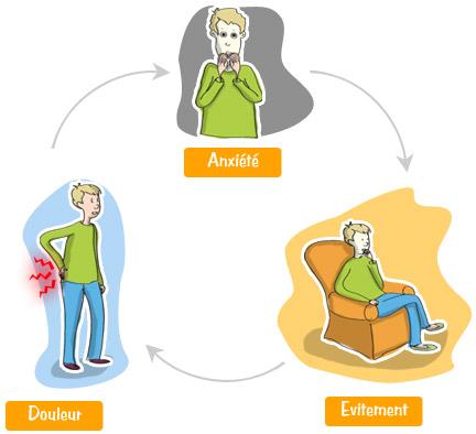 Schéma évolution lombalgie