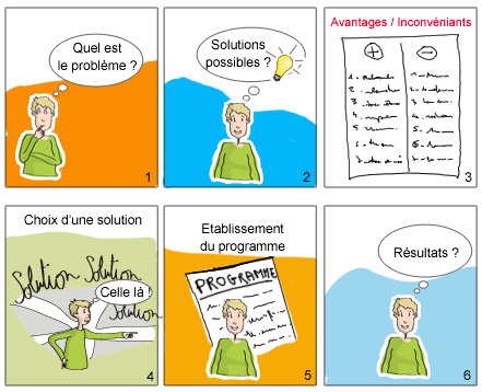 Résolution de problèmes en 6 étapes