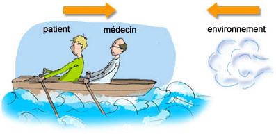 Poids de l'environnement sur le travail du patient