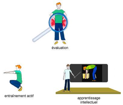 Programme RFR en 3 étapes