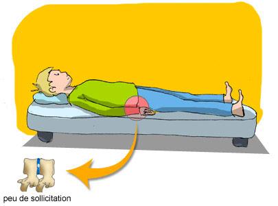Récuperation position couchée