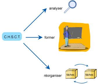 Synthèse des rôles du CHSCT