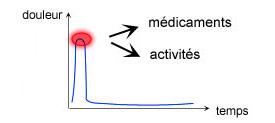 Assicier médicaments et activités