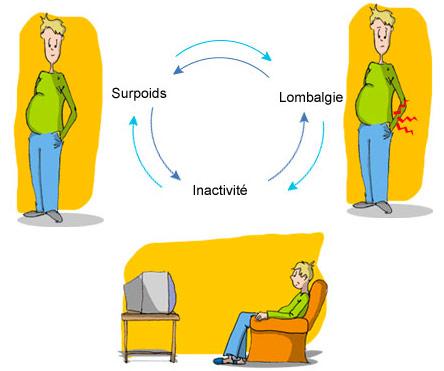 Conséquences de la lombalgie