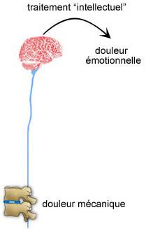 Douleur émotionnel