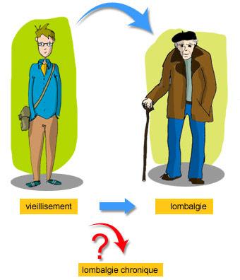 Tout le monde est concerné par le vieillissement de la colnne vertébrale