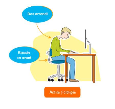 En cas d'assise prolongée - Constat : Que se passe-t-il lorsque la position assise se prolonge ?