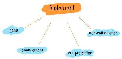 Lombalgie - Les mécanismes de l'isolement social - Principe