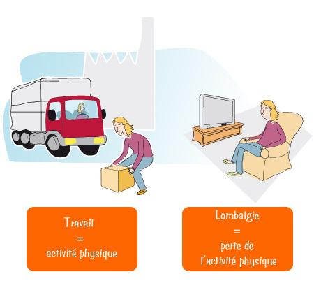 Lombalgie - Activité professionnelle : Activité physique