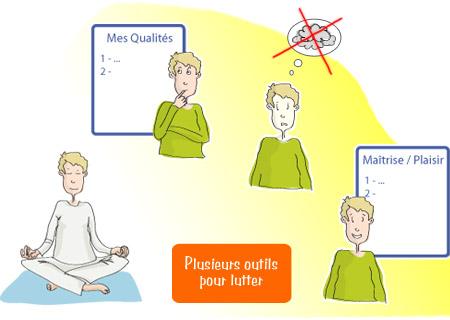 Lombalgie - Lutte contre la perte de confiance - Principes