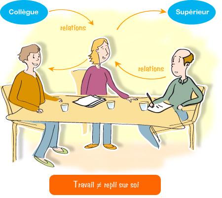 Lombalgie - Activité professionnelle : Socialisation